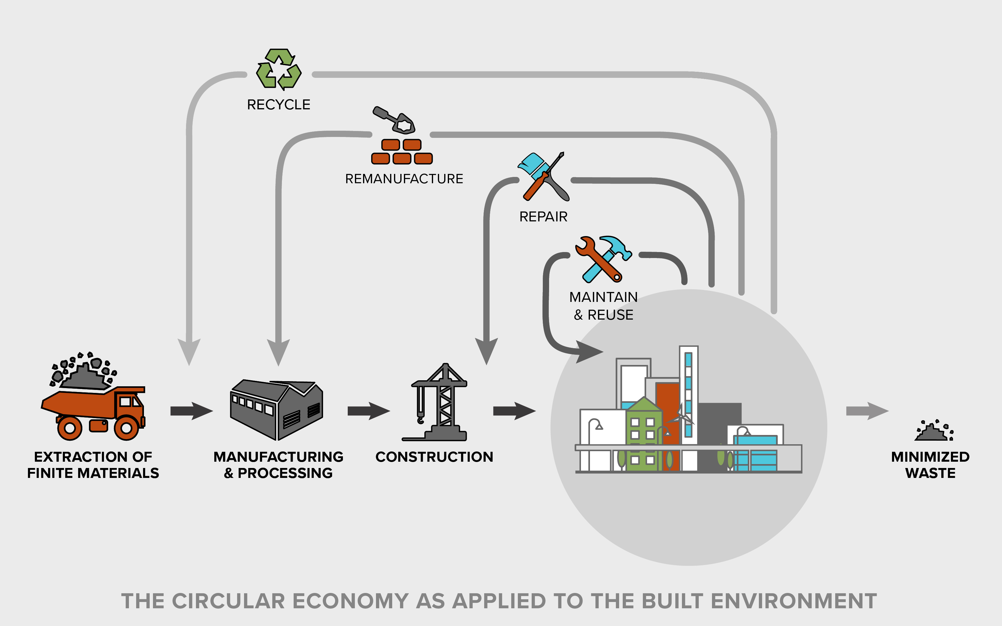 the circular economy in the built environment