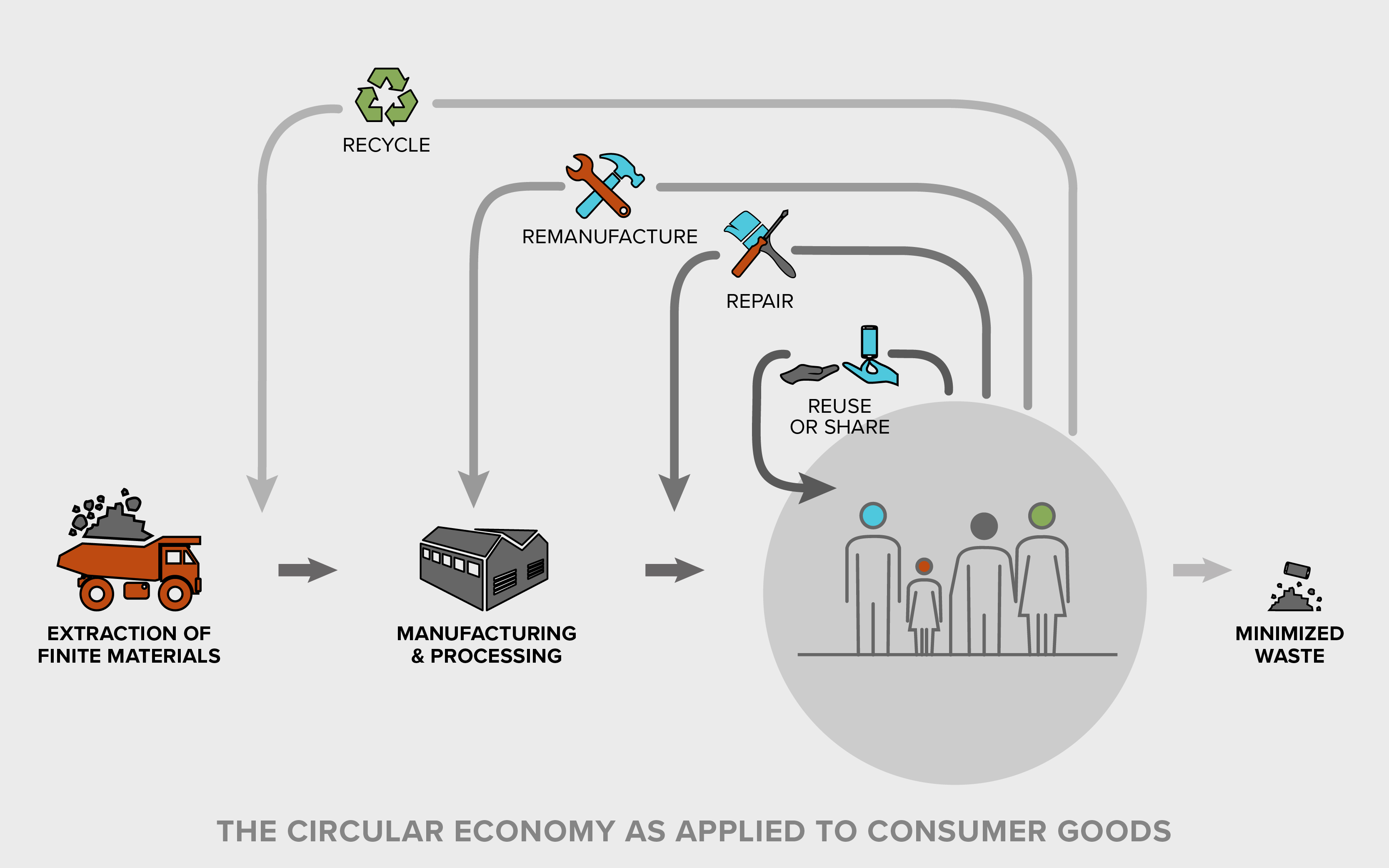 the circular economy for consumer goods