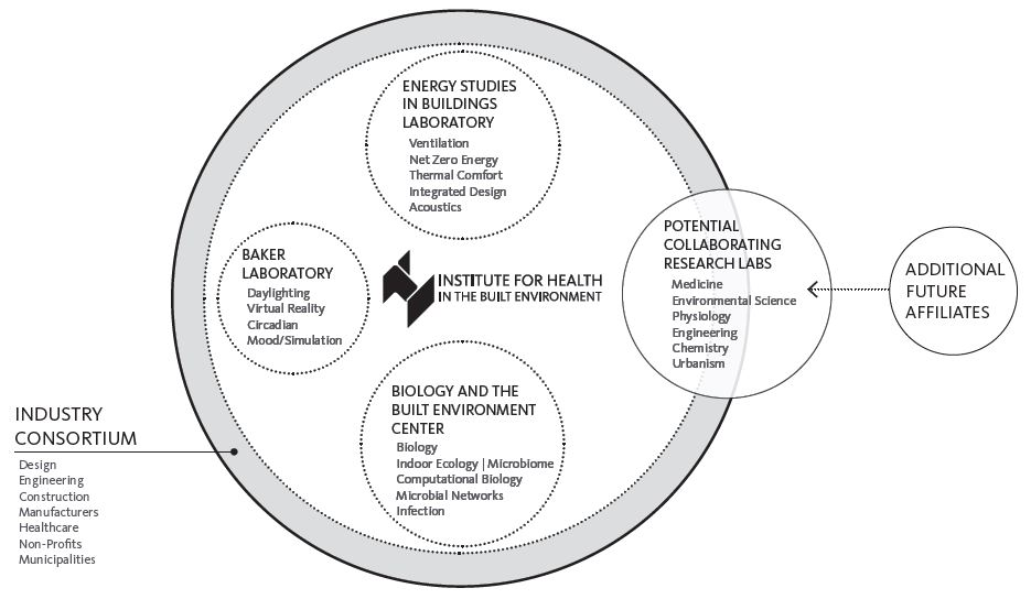 Institute for Health in the Built Environment org diagram